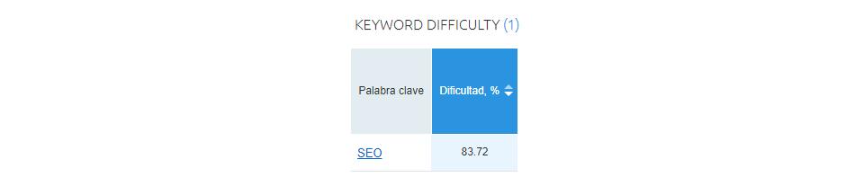 SEO Keyword Dificulty