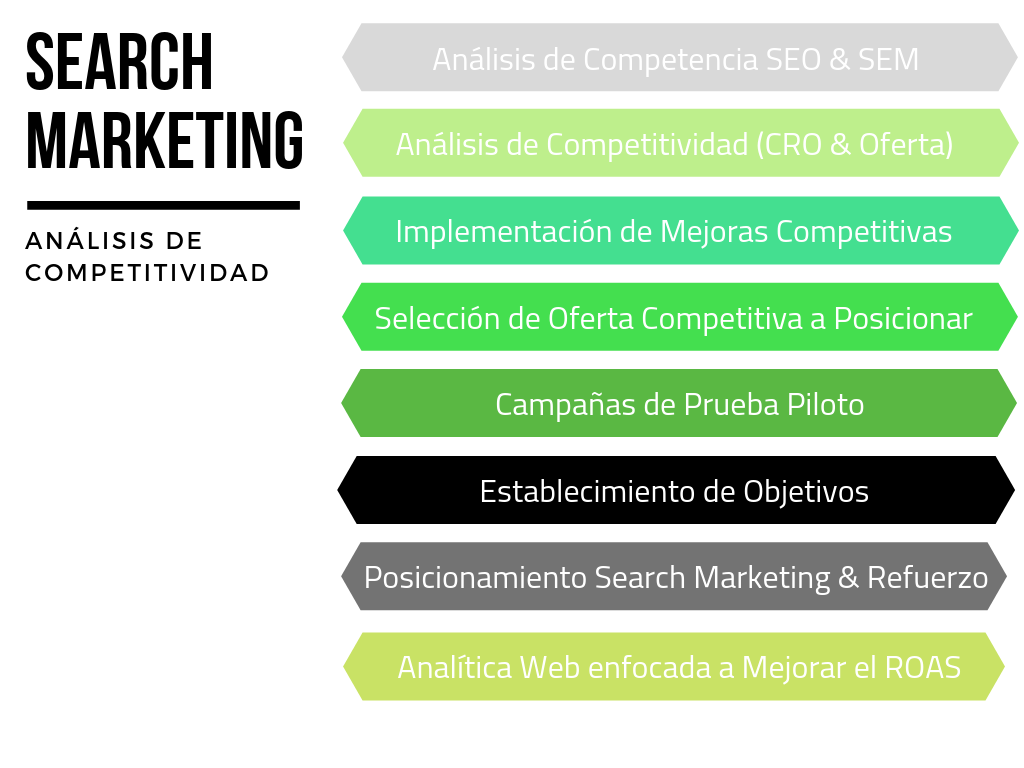 Search Marketing - Análisis de Competitividad
