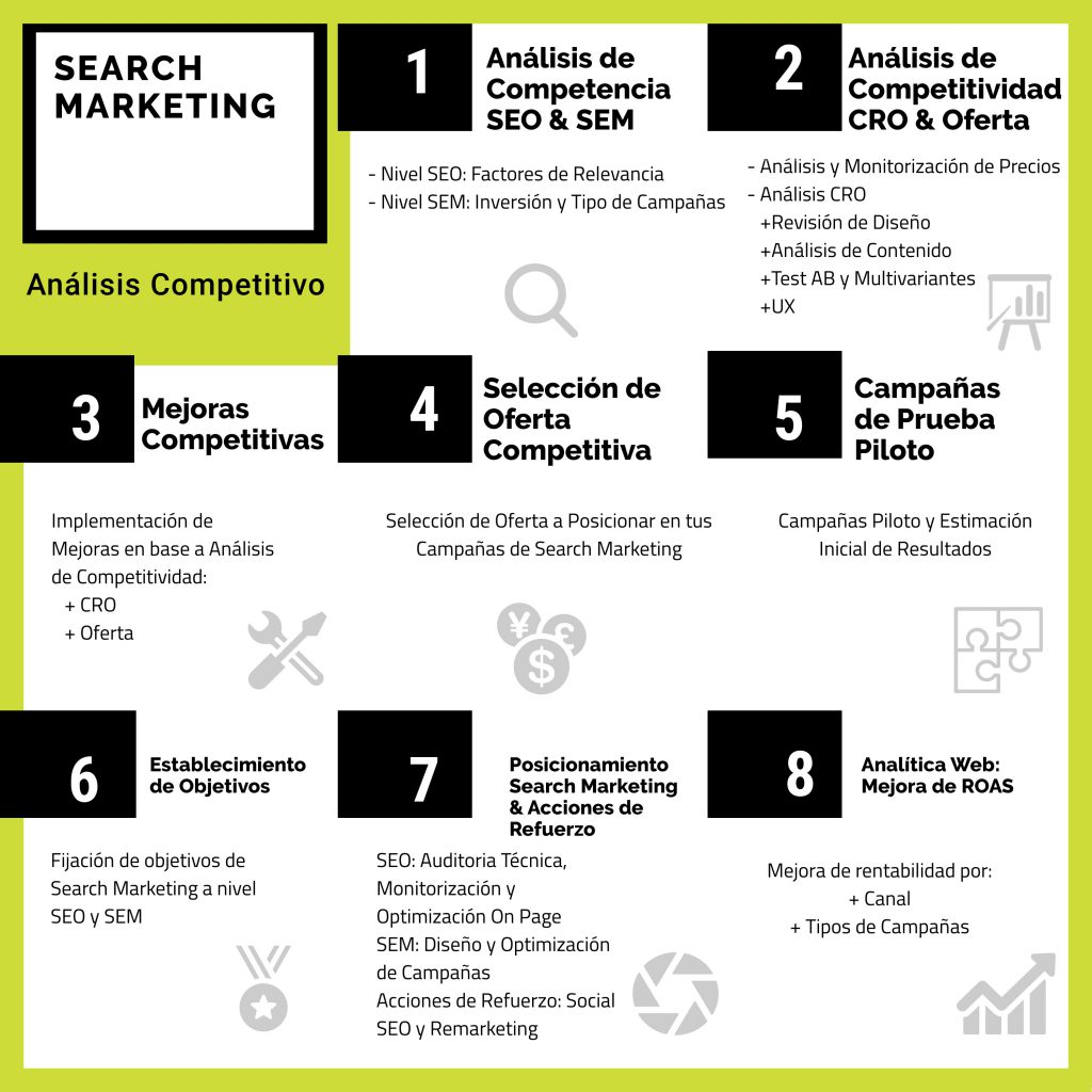 Search Marketing: análisis de competencia